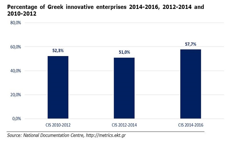 57.7% of enterprises in Greece are innovative - EKT's official survey