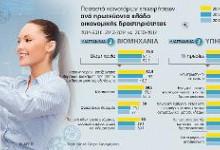 Σε τροχιά καινοτομίας οι ελληνικές επιχειρήσεις (avgi.gr)