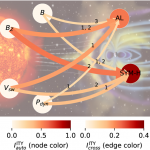 Common solar wind drivers behind magnetic storm–magnetospheric substorm dependency (nature.com)