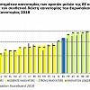 Βελτιώνει η Ελλάδα τις επιδόσεις της στην Καινοτομία - Ευρωπαϊκός Πίνακας Αποτελεσμάτων Καινοτομίας 2018