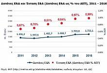 Αύξηση των δαπανών για Έρευνα & Ανάπτυξη το 2016 στην Ελλάδα