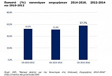 Σε τροχιά καινοτομίας οι ελληνικές επιχειρήσεις