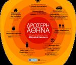 O δήμος Αθηναίων και το Αστεροσκοπείο δημιούργησαν εφαρμογή που προστατεύει από τον καύσωνα (kathimerini.gr)