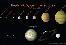 Nasa finds solar system filled with as many planets as our own